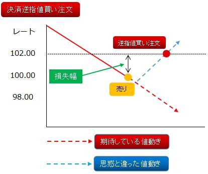 逆指値決済(買い)
