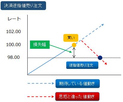逆指値決済(売り)