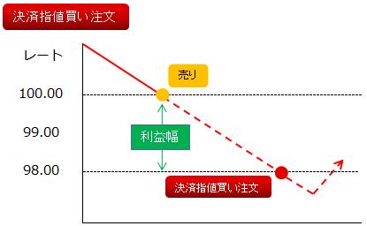 指値決済(買い)