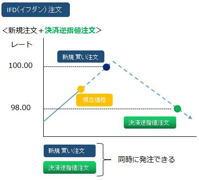IFD(決済逆指値)