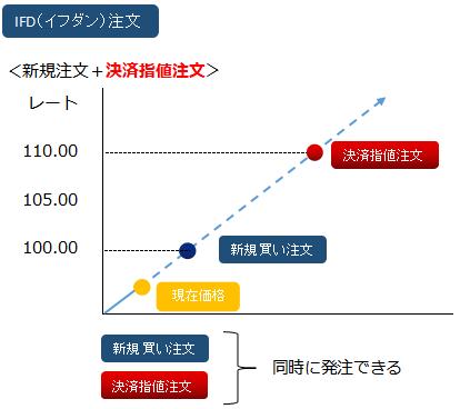IFD(決済指値)